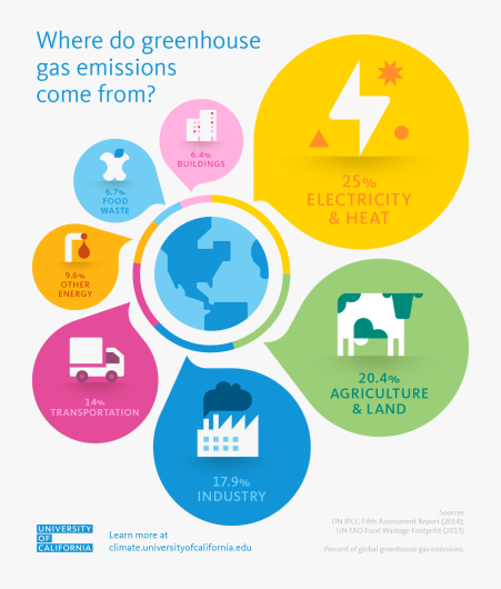 uc_climatechange_illustrations_greenhouse-gas-emissions
